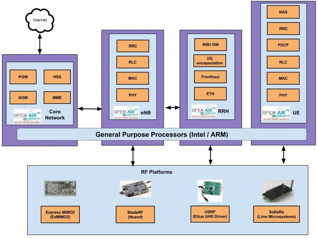 Fig. 1: OpenAirInterface Platform
