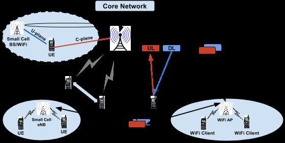 Heterogeneous 5G Networks – OpenAirInterface