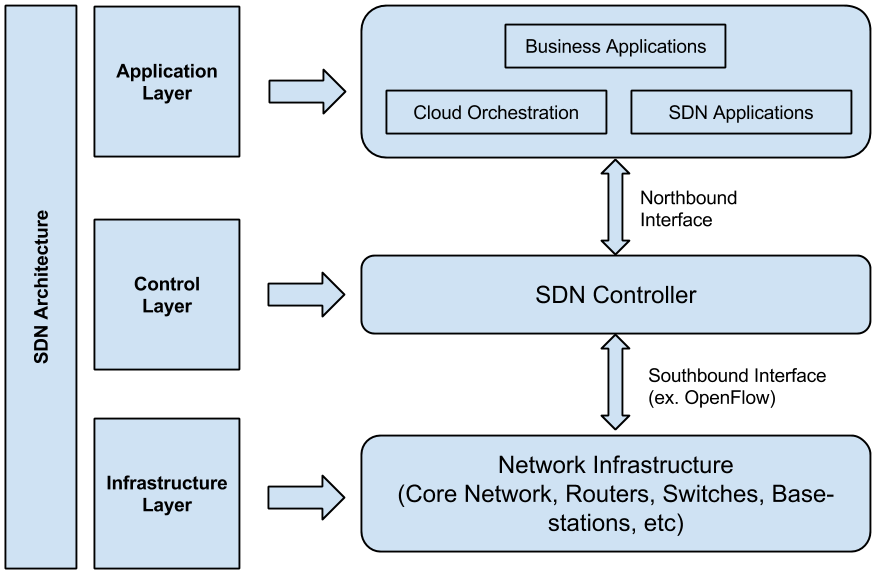 Software Defined Networking (SDN) Architecture
