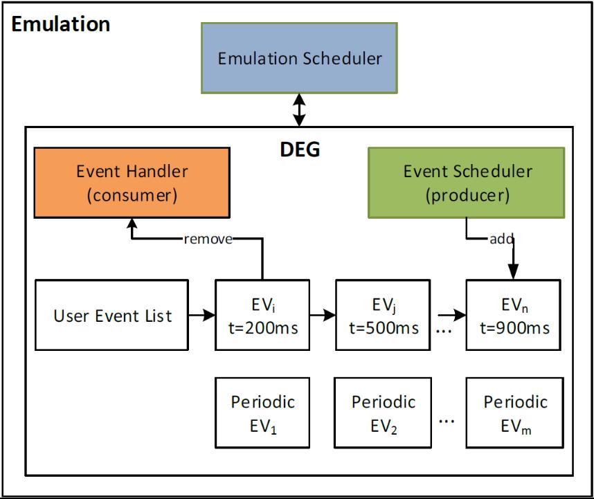 Discrete Event Generator
