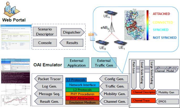 OAI Emulation Platform
