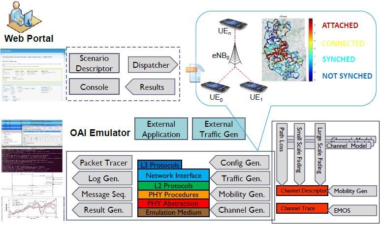 Fig. 1.3: Built-in Emulation Platform