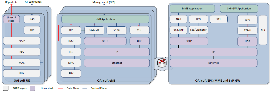 Fig 1.1: OpenAirInterface LTE software stack