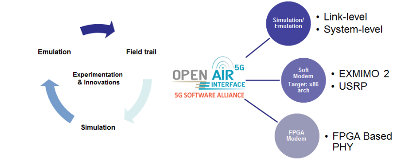 Large Scale Network Emulation – OpenAirInterface