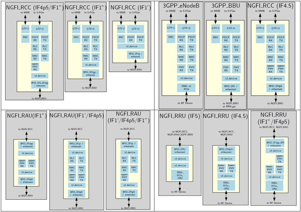 Prototyping of Next Generation Fronthaul Interfaces (NGFI) using