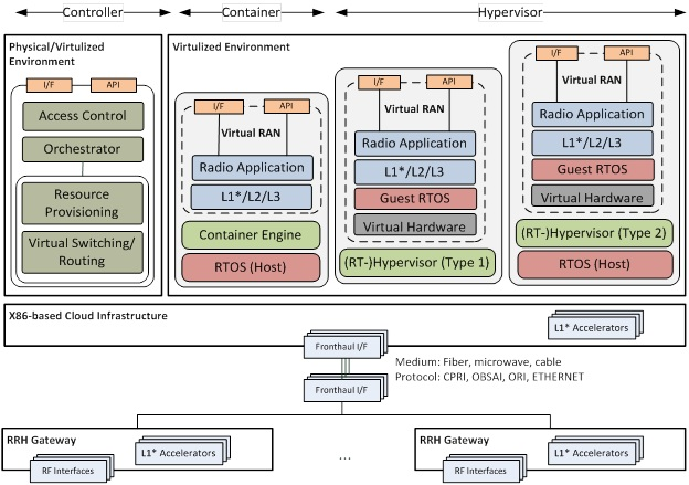 Fig. 3: Potential C-RAN architectures