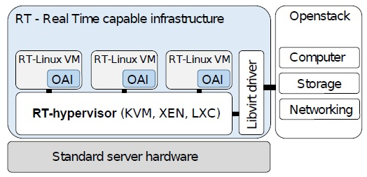 Fig. 4: OpenStack management architecture