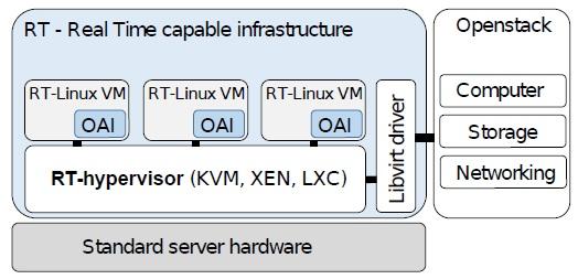 Towards building Cloud-Native Radio Access Network using
