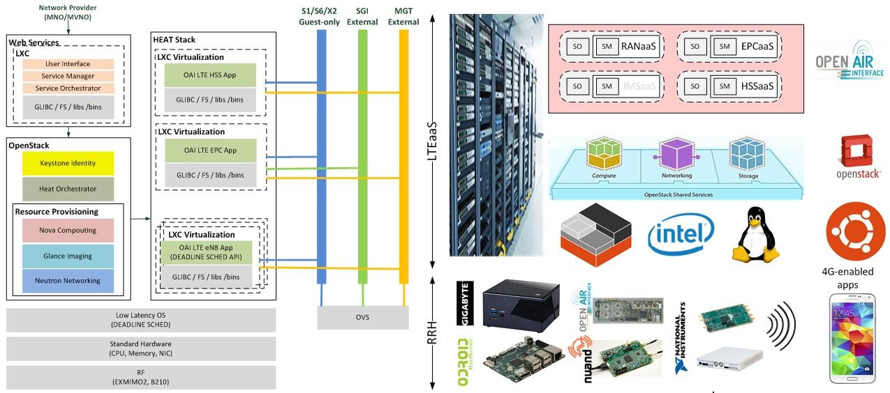 Fig. 5: RANaaS prototype (left) and hardware setup (right)