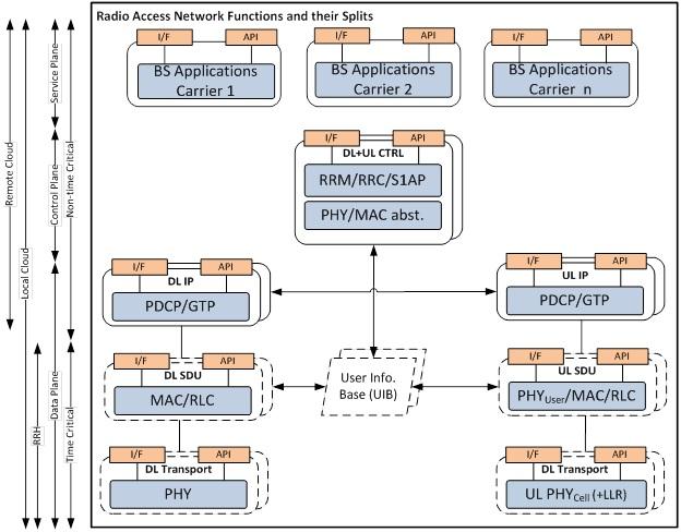 Fig. 2: Functional split between BBU and RRH
