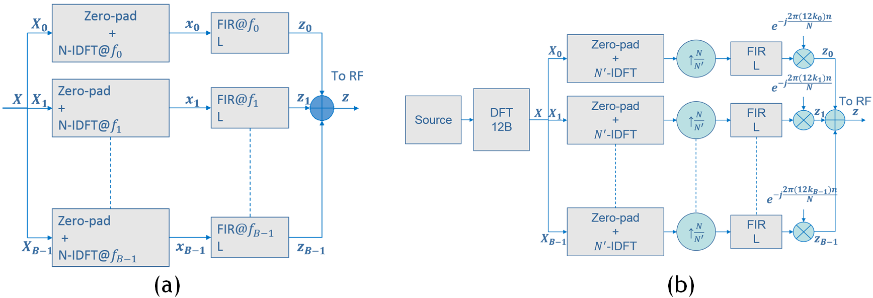 Fig. 3: Classical (a) and improved (b) transmitter scheme