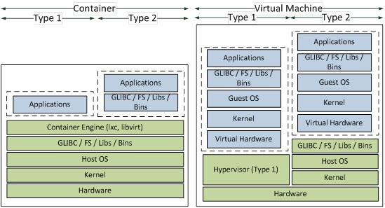 Fig. 1: Comparison of a virtual machine and container virtualized environments