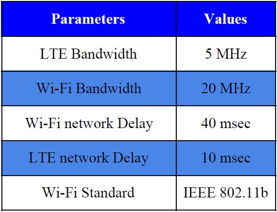 LWIP Experimental Parameters