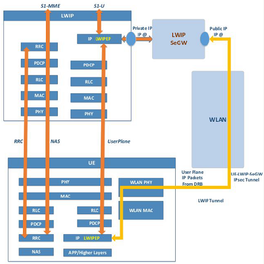 Tight coupling of LTE WiFi Radio Access Networks – A Testbed