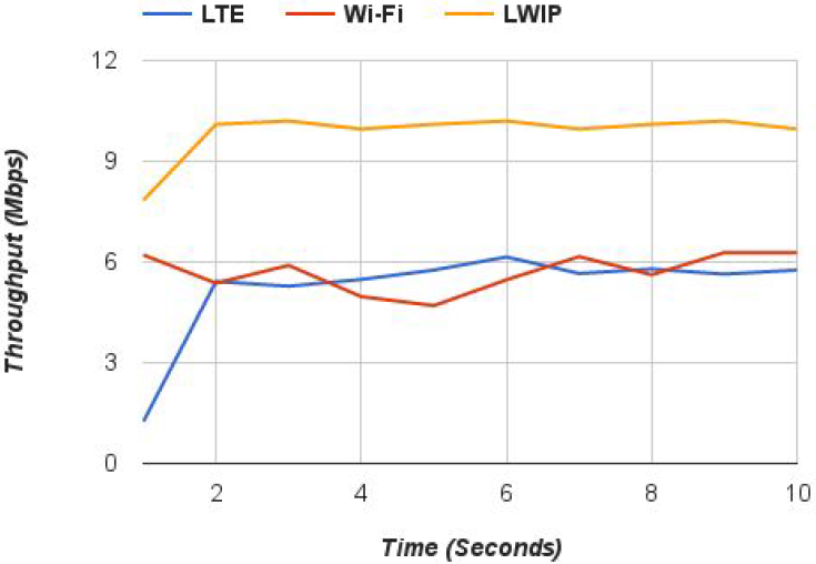 Figure 6: Throughput in iPerf test using UDP (in downlink).