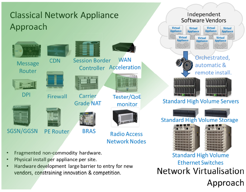 Fig. 1: Vision of ETSI NFV [1]